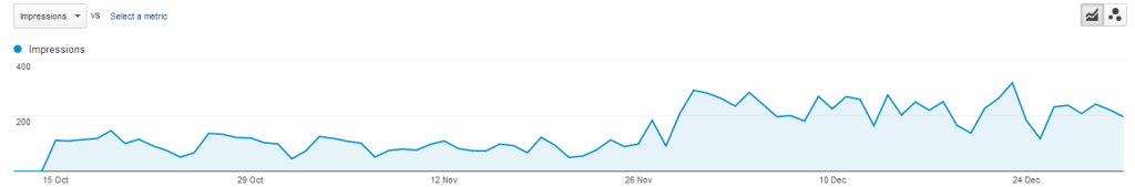 SEO graph increase
